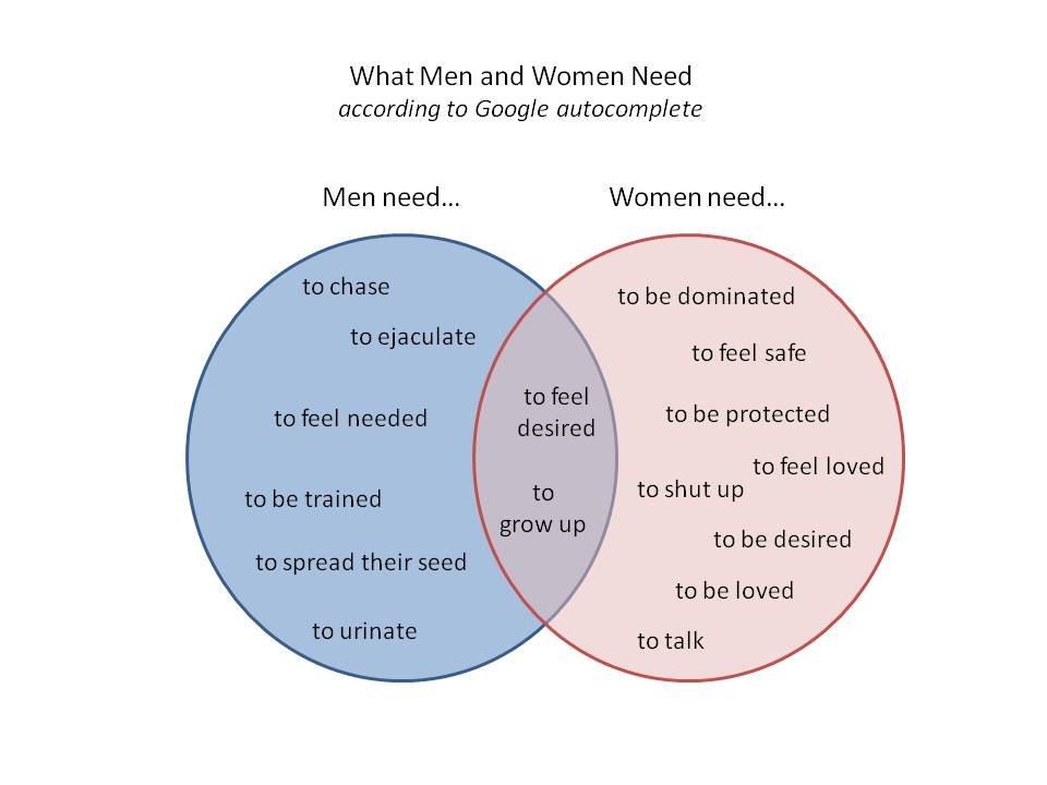 what men and women need